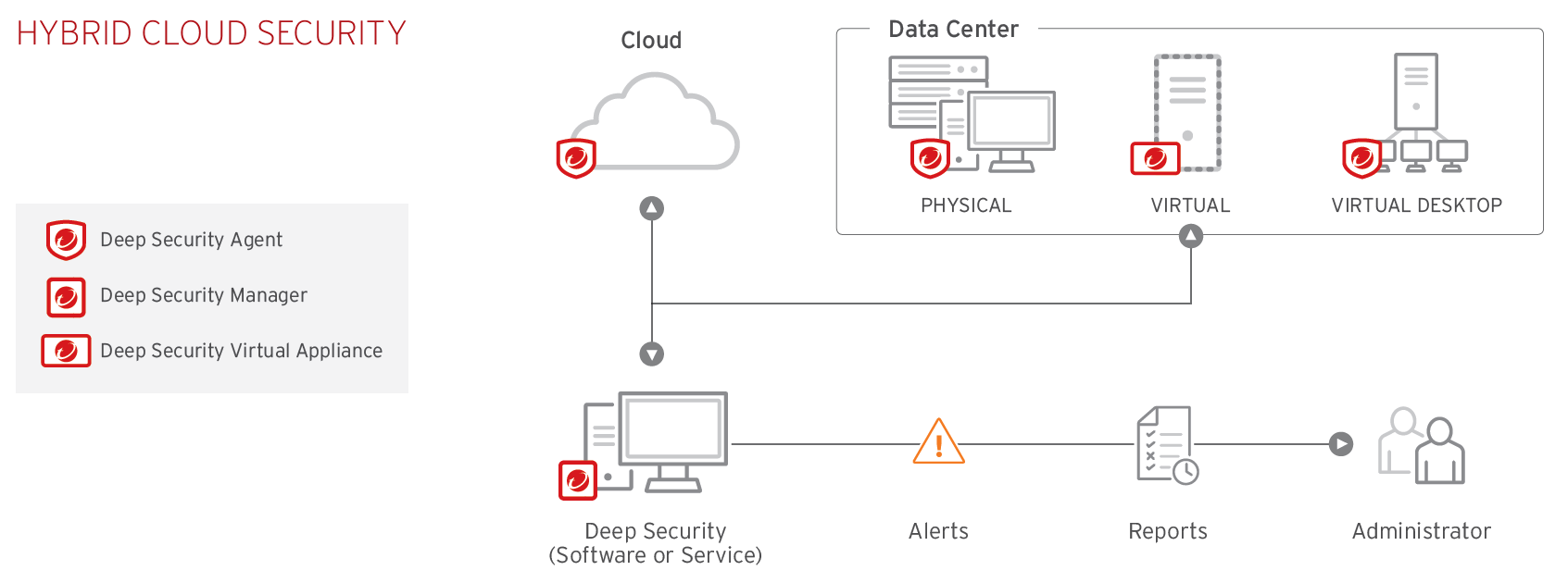 Trend Micro Hybrid Cloud Security
